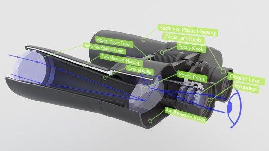 Binoculars Porro Prims Inside 3d (2)