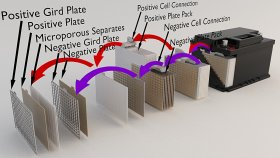 Inside Car Battery Infographic 3d (1)