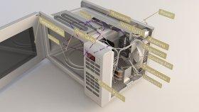 Inside Microwave Diagram 3d (1)